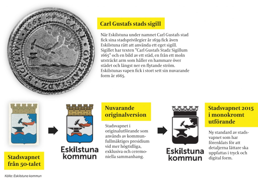 Eskilstunas kommunvapen av Eskilstuna Kuriren.