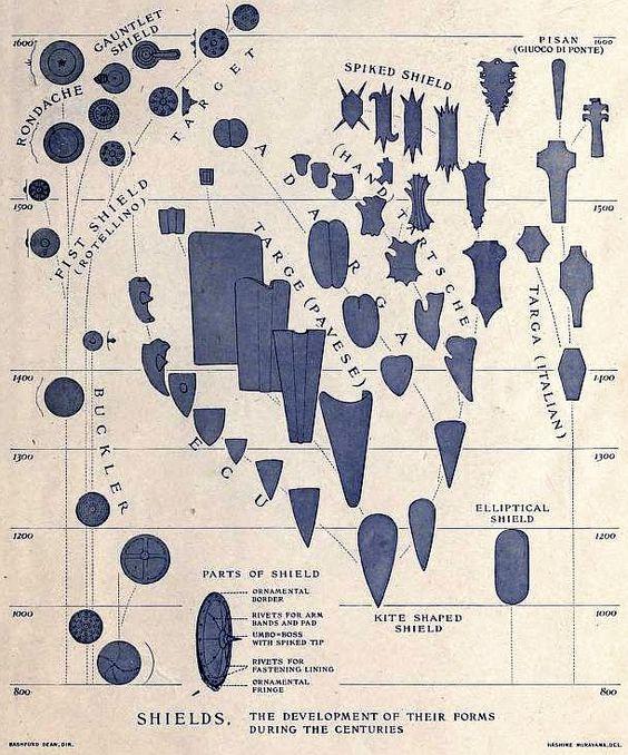 Sköldarnas utveckling från 800 till 1600.