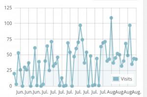 Besöksfrekvens juli och augusti 2015